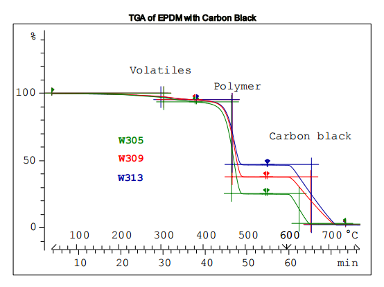 Analysis Of Elastomers With Different Carbon Black