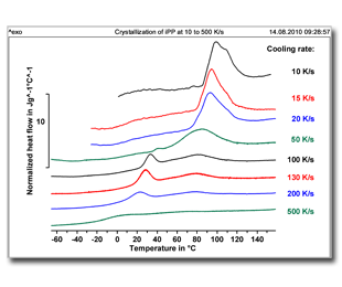 Ultra-high heating and cooling rates