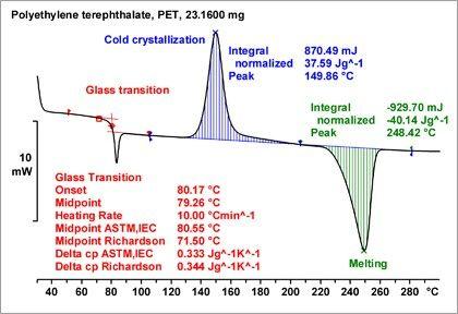 calorimetry lab