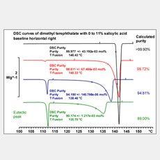 热分析方法对纯度的测定