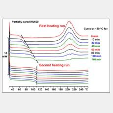 Thermal Analysis of Thermosets