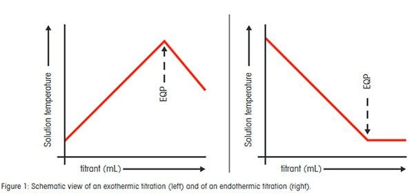 Schematic view of an exothermic titratation and of an endothermic titration