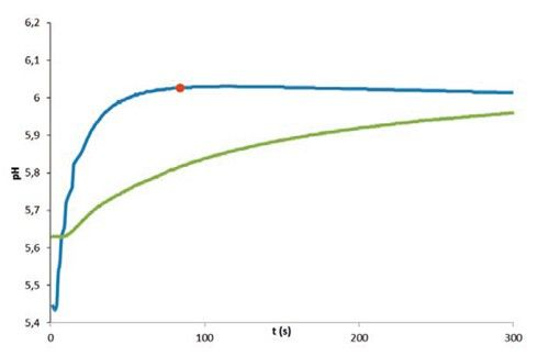Figure 2: Response time of a clean vs. a contaminated sensor. Clean membrane (blue) pH=6.026, Endpoint Time: 84s Contaminated membrane (green) pH=6.022 Endpoint Time: 374s