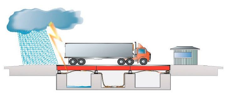Top 5 Weighbridge Problems