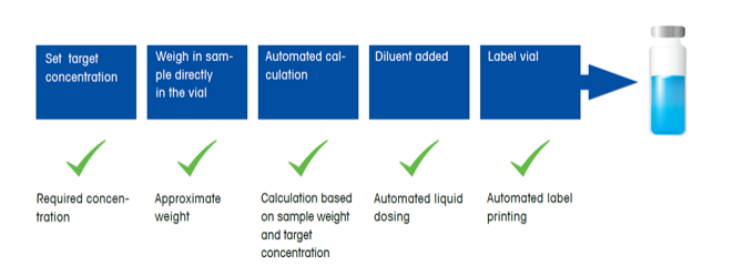 Automated dosing eliminates subjectivity and variability.