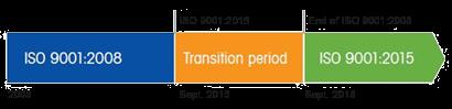 ISO 9001:2015 – Übergangsperiode
