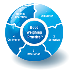 GWP® – Good Weighing Practice™