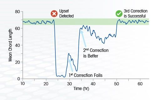 Monitor and Correct Process Deviations