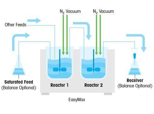 Automated Laboratory Reactors
