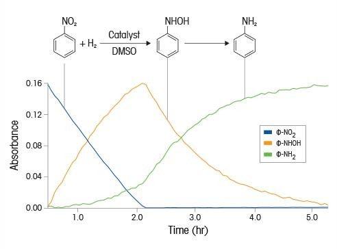 Nitrobenzene Reduction