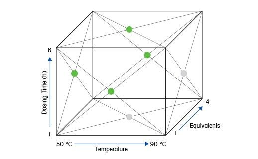 Effective Design of Experiment (DoE) Studies