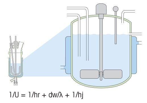 Scale-up of Heat Transfer in Agitated Vessels