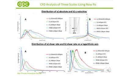 Crystallization Scale-up Strategy Development