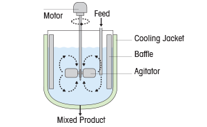 Mass Transfer and Reaction Rate